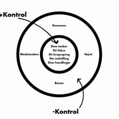 kontrolcirklen